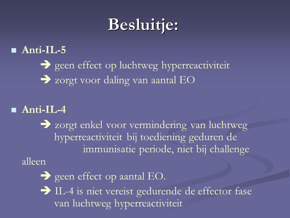 Besluitje: Anti-IL-5  geen effect op luchtweg hyperreactiviteit  zorgt voor daling van aantal EO Anti-IL-4  zorgt enkel voor vermindering van luchtweg hyperreactiviteit bij toediening geduren de immunisatie periode, niet bij challenge alleen  geen effect op aantal EO.