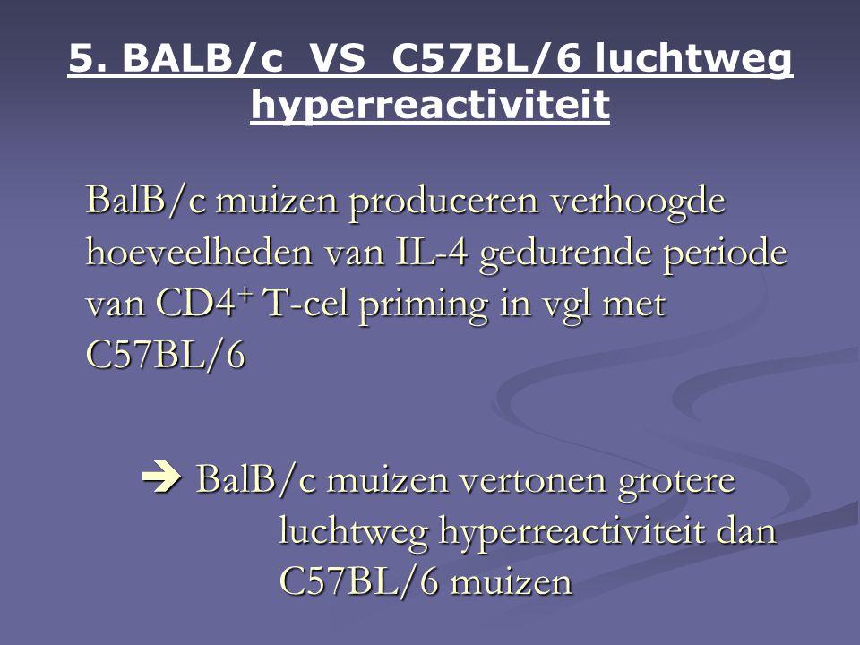 5. BALB/c VS C57BL/6 luchtweg hyperreactiviteit BalB/c muizen produceren verhoogde hoeveelheden van IL-4 gedurende periode van CD4 + T-cel priming in