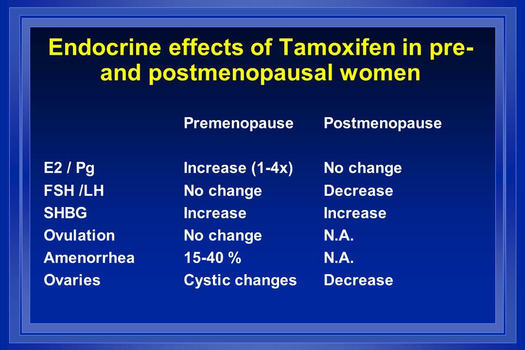 Endocrine effects of Tamoxifen in pre- and postmenopausal women PremenopausePostmenopause E2 / PgIncrease (1-4x)No change FSH /LHNo changeDecrease SHBGIncreaseIncrease OvulationNo changeN.A.