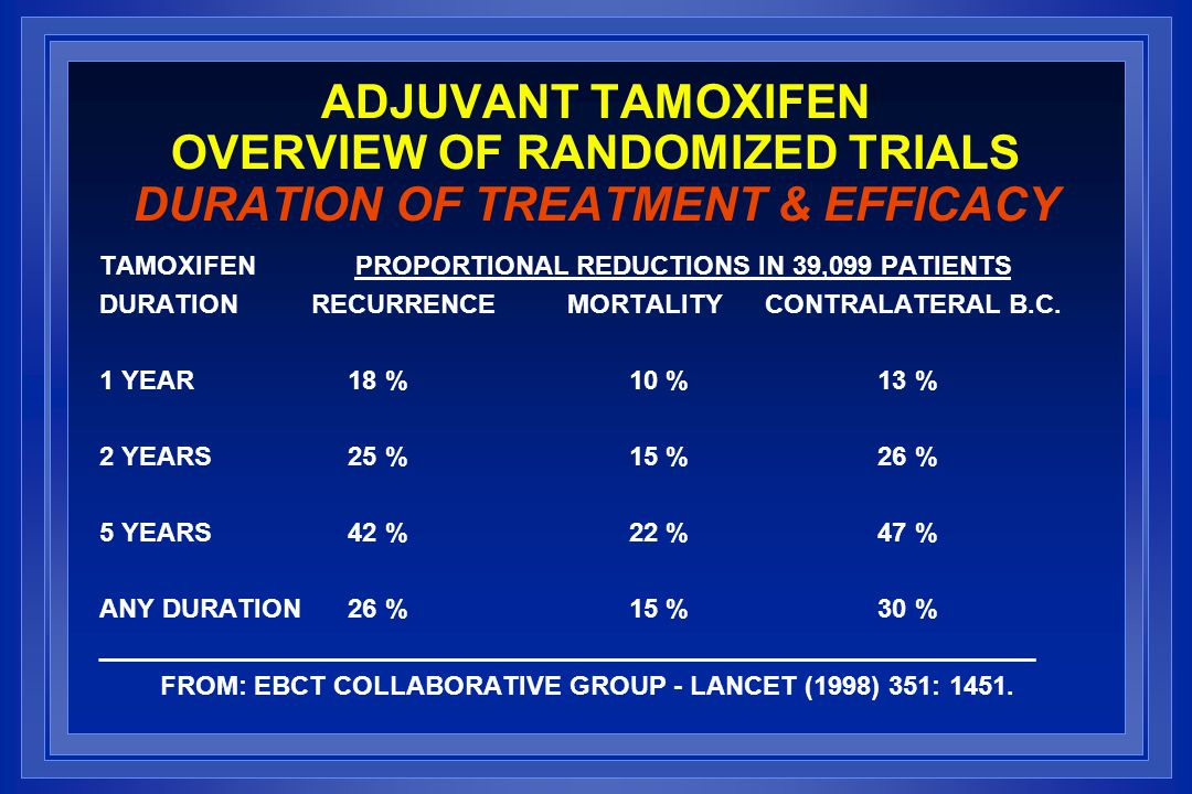 ADJUVANT TAMOXIFEN OVERVIEW OF RANDOMIZED TRIALS DURATION OF TREATMENT & EFFICACY TAMOXIFEN PROPORTIONAL REDUCTIONS IN 39,099 PATIENTS DURATIONRECURRE