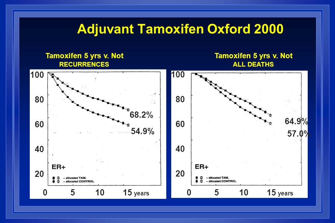100 80 60 40 20 0 5 10 15 years 54.9% 64.9% 57.0% Tamoxifen 5 yrs v. Not RECURRENCES Tamoxifen 5 yrs v. Not ALL DEATHS 68.2% Adjuvant Tamoxifen Oxford