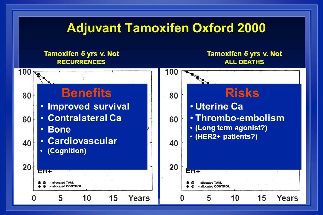 100 80 60 40 20 54.9% 64.9% 57.0% Tamoxifen 5 yrs v.