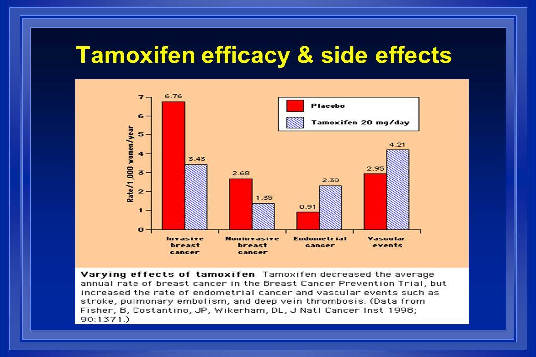 Tamoxifen efficacy & side effects