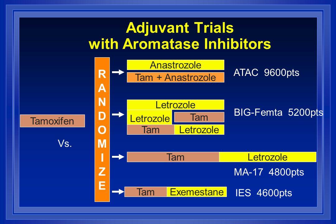 Anastrozole Tam + Anastrozole Letrozole Tam Letrozole RANDOMIZERANDOMIZE TamLetrozole TamExemestane Tamoxifen Vs. ATAC 9600pts BIG-Femta 5200pts MA-17