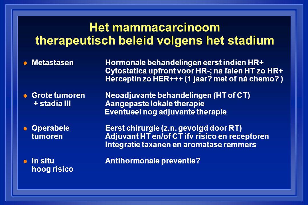 Het mammacarcinoom therapeutisch beleid volgens het stadium l MetastasenHormonale behandelingen eerst indien HR+ Cytostatica upfront voor HR-; na falen HT zo HR+ Herceptin zo HER+++ (1 jaar.