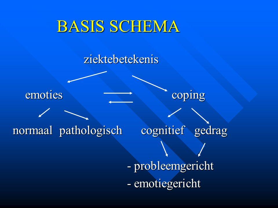 BASIS SCHEMA ziektebetekenis ziektebetekenis emoties coping emoties coping normaal pathologisch cognitief gedrag - probleemgericht - probleemgericht -