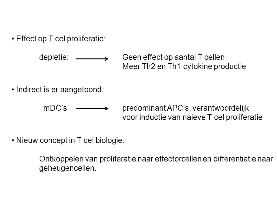 Effect op T cel proliferatie: depletie:Geen effect op aantal T cellen Meer Th2 en Th1 cytokine productie Indirect is er aangetoond: mDC's predominant APC's, verantwoordelijk voor inductie van naieve T cel proliferatie Nieuw concept in T cel biologie: Ontkoppelen van proliferatie naar effectorcellen en differentiatie naar geheugencellen.
