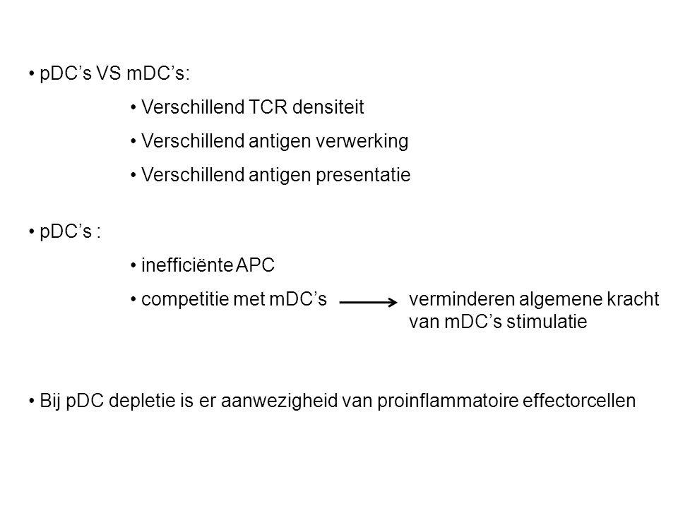 pDC's VS mDC's: Verschillend TCR densiteit Verschillend antigen verwerking Verschillend antigen presentatie pDC's : inefficiënte APC competitie met mDC's verminderen algemene kracht van mDC's stimulatie Bij pDC depletie is er aanwezigheid van proinflammatoire effectorcellen