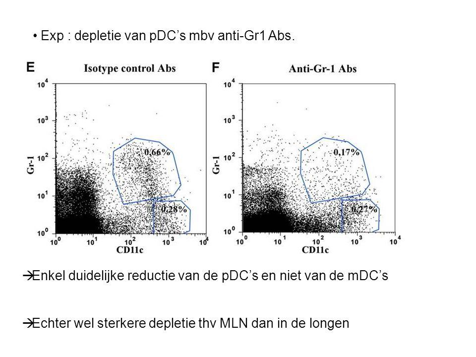 Muizen met OVA gepulst pDC's inhiberen aerosol geinduceerd eosinophilia en de productie van Th2 cel cytokinen door MLN T cellen.