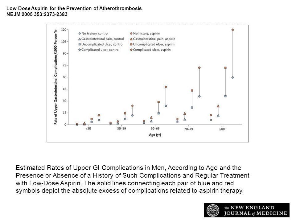 Patrono C et al. N Engl J Med 2005;353:2373-2383 Estimated Rates of Upper Gastrointestinal Complications in Men, According to Age and the Presence or