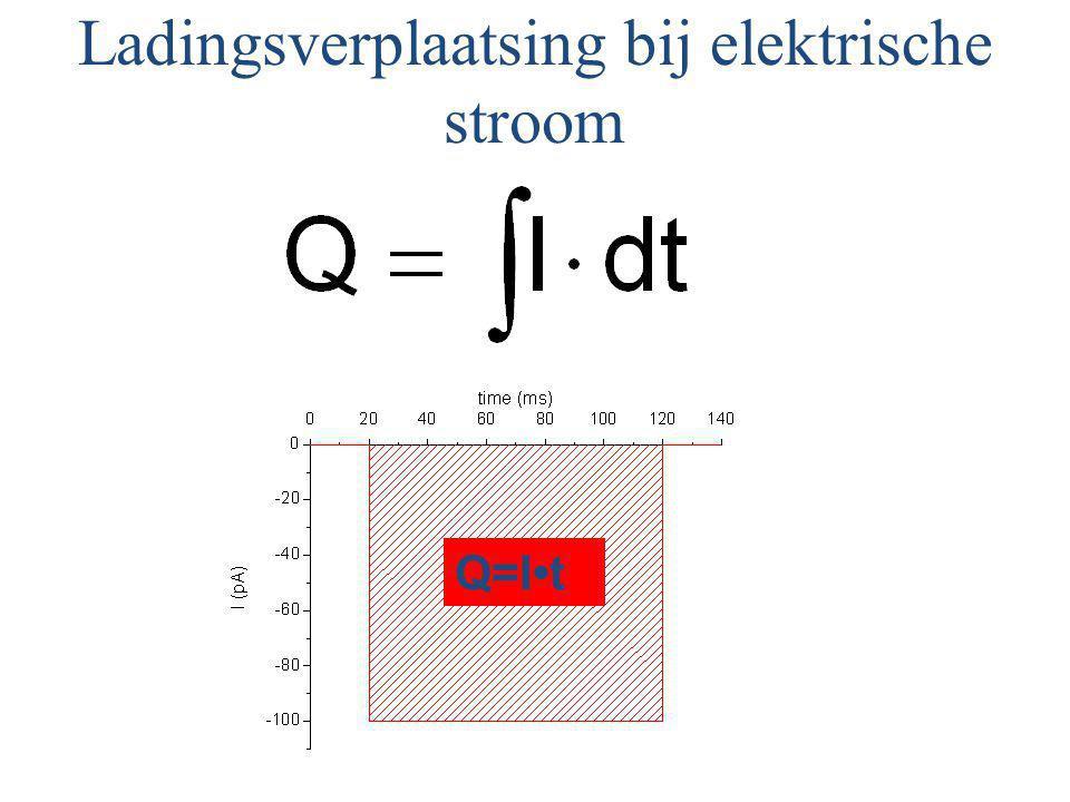 Ladingsverplaatsing bij elektrische stroom Q=It