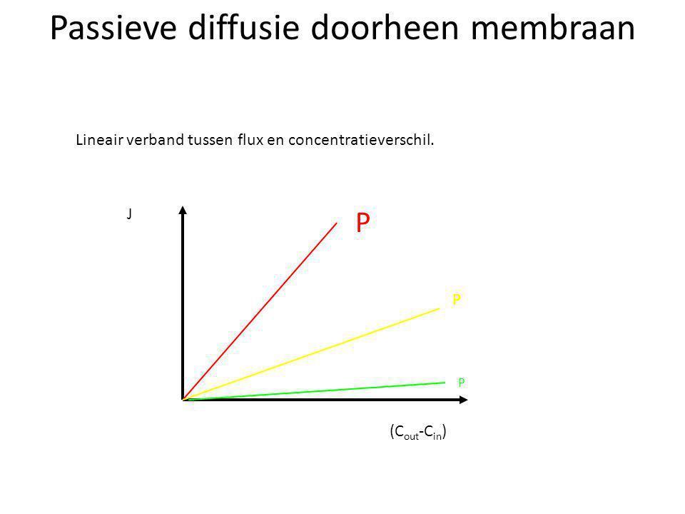 Passieve diffusie doorheen membraan (C out -C in ) J P P P Lineair verband tussen flux en concentratieverschil.