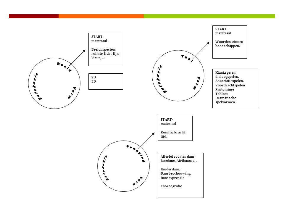 START- materiaal Klankeigenschappen muzikale aspecten. VORMGEVING. De 'werkwoorden' van de vormgever zijn: verlengen, verstillen, wachten, toevoegen,