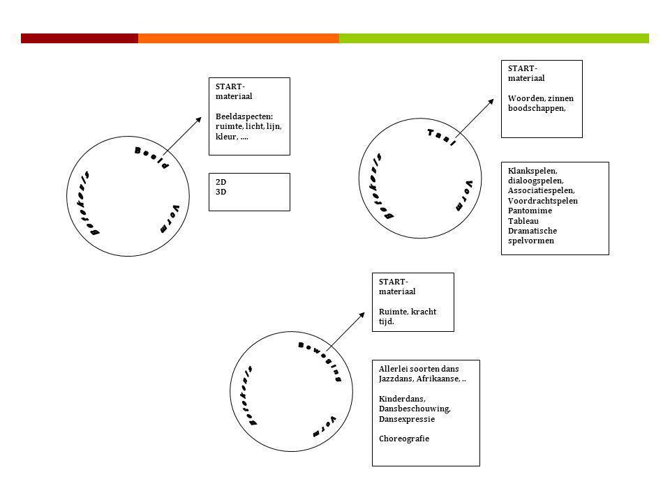START- materiaal Beeldaspecten: ruimte, licht, lijn, kleur, …. START- materiaal Woorden, zinnen boodschappen, START- materiaal Ruimte, kracht tijd. Kl