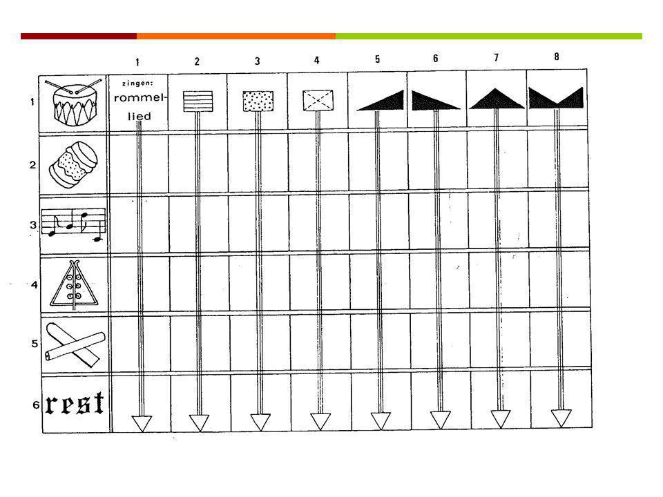 Symboolsystemen Groeien in een cultuur Muziek: melodie, ritme,..