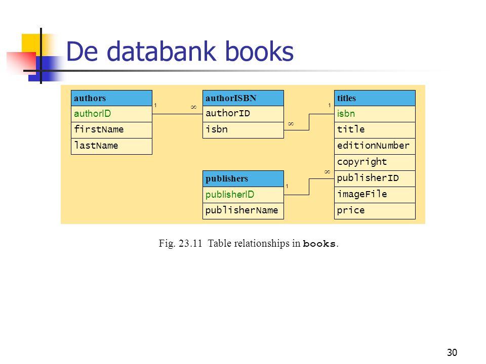 30 De databank books Fig. 23.11Table relationships in books. authorISBN authorID isbn authors authorID firstName lastName publishers publisherID publi