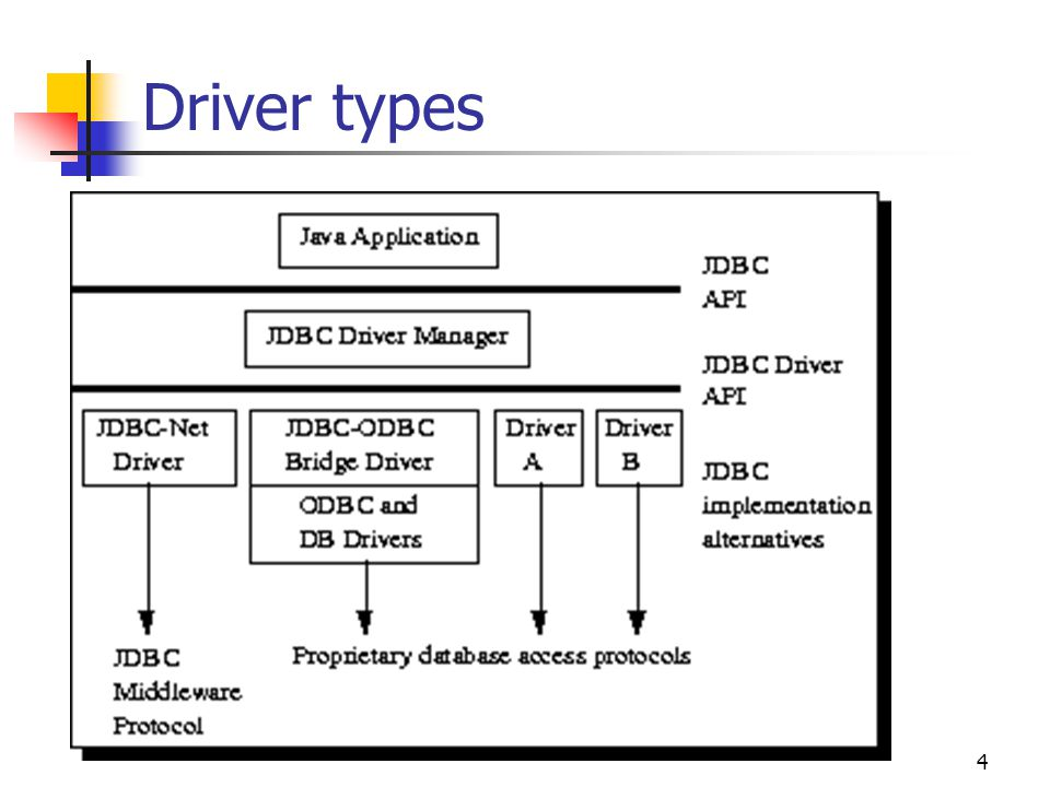 4 Driver types