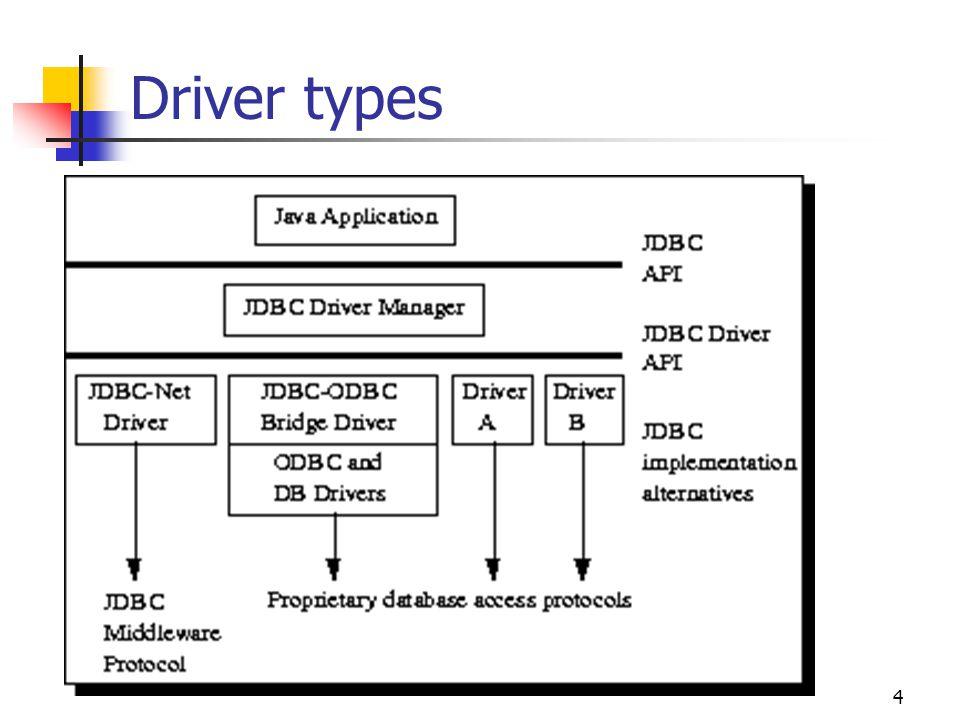 5 1 JDBC-ODBC bridge en ODBC driver: De Java Software bridge product voorziet in JDBC toegang via ODBC drivers.