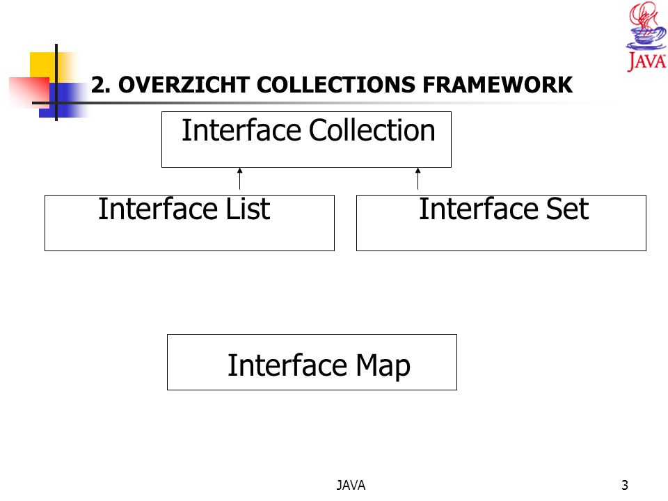 JAVA3 2. OVERZICHT COLLECTIONS FRAMEWORK Interface Collection Interface List Interface Set Interface Map