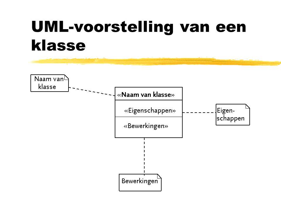 UML-voorstelling van een klasse algemeen: