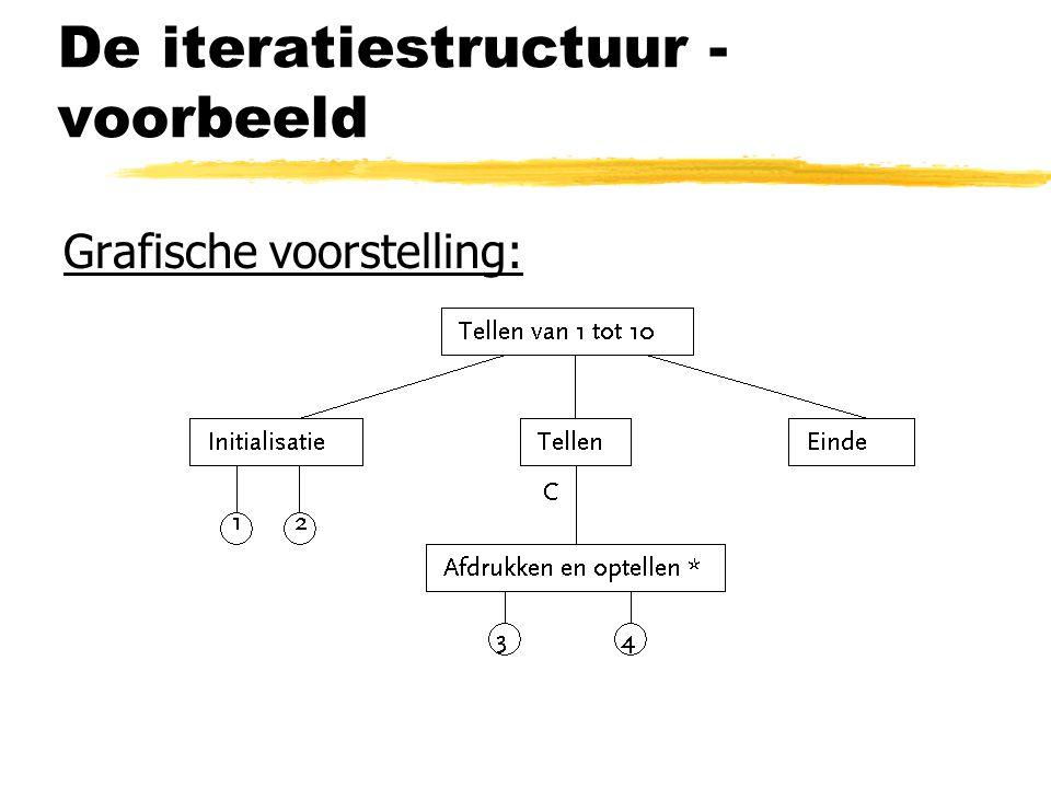 De iteratiestructuur - voorbeeld Grafische voorstelling: