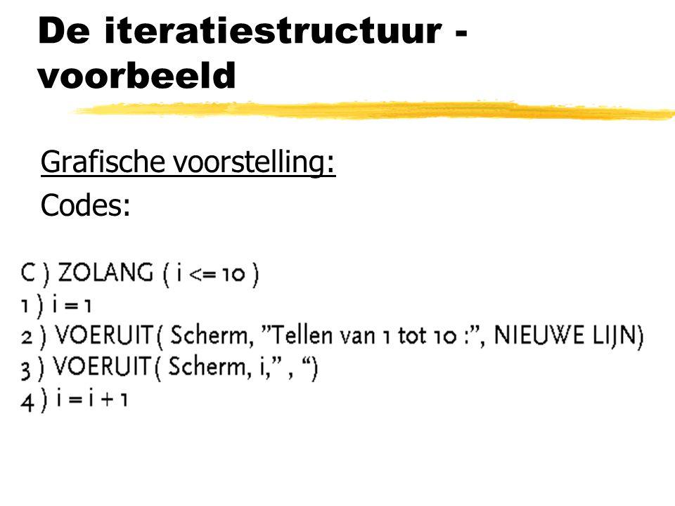 De iteratiestructuur - voorbeeld Grafische voorstelling: Codes: