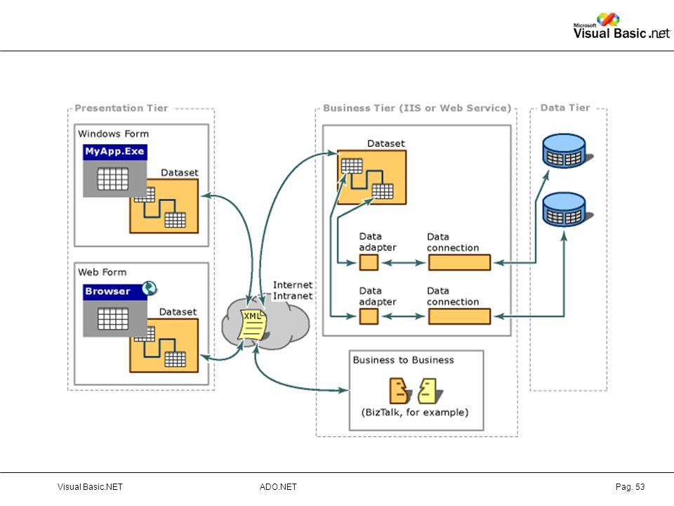 ADO.NETVisual Basic.NETPag. 53