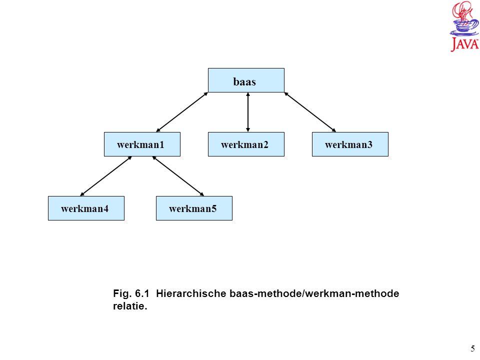5 Fig. 6.1 Hierarchische baas-methode/werkman-methode relatie. baas werkman1 werkman2werkman3 werkman4werkman5