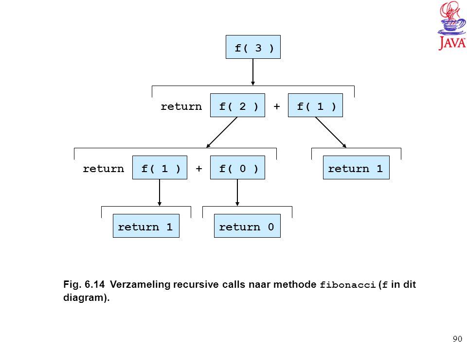 90 Fig. 6.14Verzameling recursive calls naar methode fibonacci ( f in dit diagram). f( 3 ) return 1 f( 1 )f( 2 ) f( 0 )f( 1 ) return 1return 0 return
