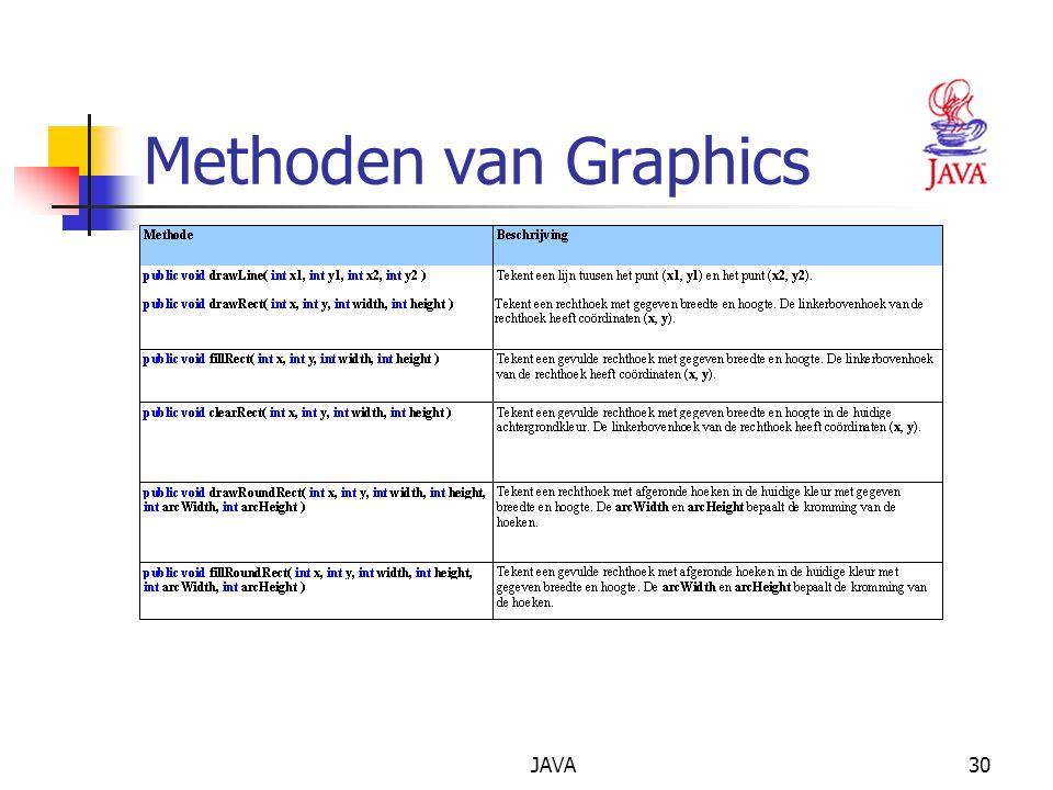 JAVA30 Methoden van Graphics