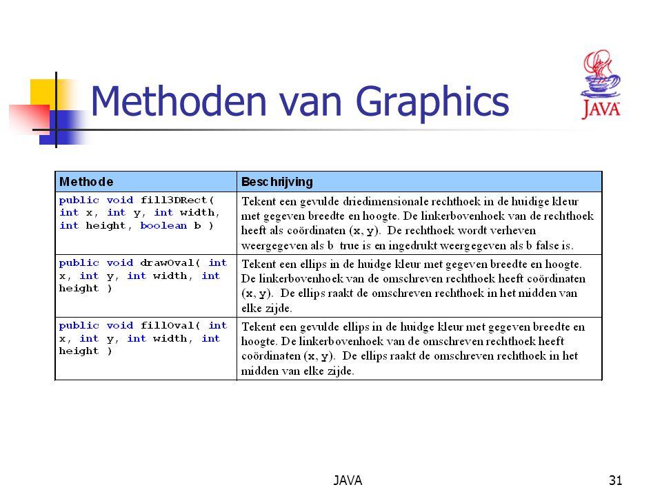 JAVA31 Methoden van Graphics