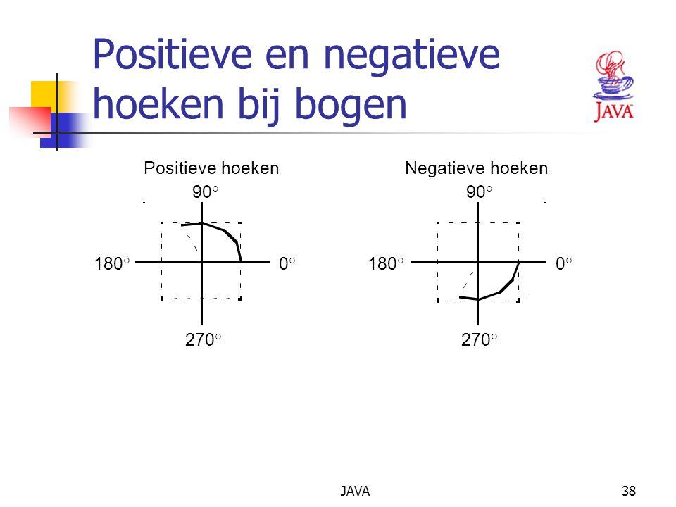 JAVA38 Positieve en negatieve hoeken bij bogen 90° 0°180° 270° 90° 0°180° 270° Positieve hoekenNegatieve hoeken