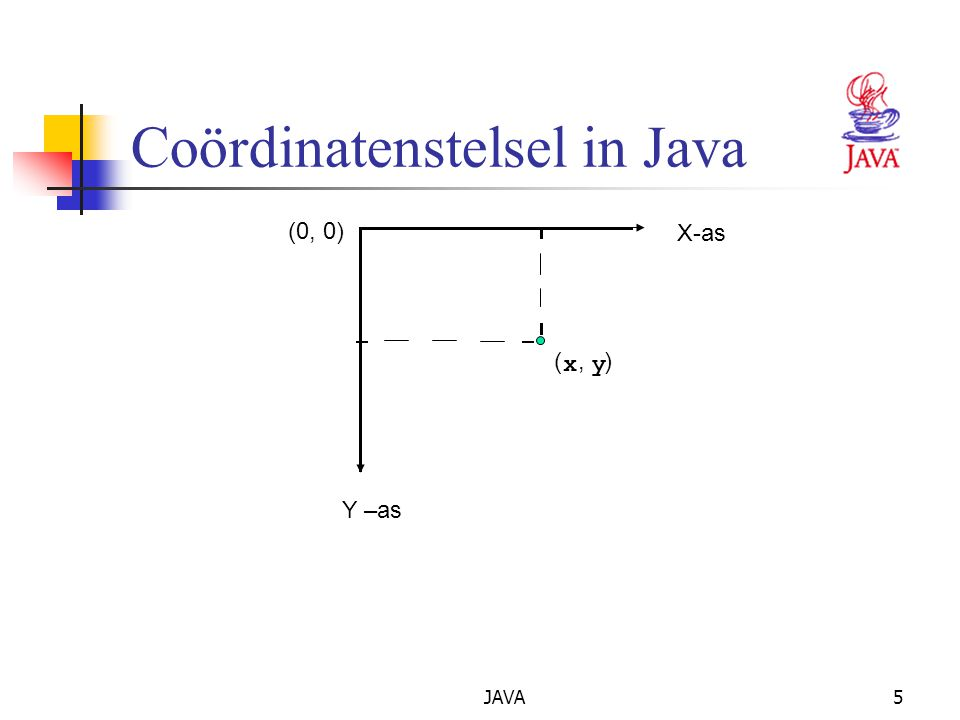 JAVA6 2Grafische context en grafische objecten Grafische context Maakt tekenen mogelijk op het scherm Een graphics object beheert de grafische context Controleert hoe gegevens worden getekend class Graphics is abstract Kan niet geïnstantieerd worden Draagt bij tot de overdraagbaarheid van Java class Component heeft een methode paint met als argument een Graphics object public void paint (Graphics g) De methode paint wordt zelden aangeroepen omdat het grafisch tekenen een event-driven proces is De methode repaint roept de methode update aan die op haar beurt de methode paint aanroept.