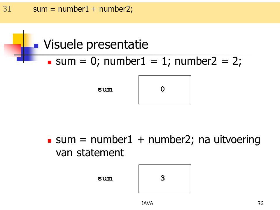 JAVA36 Visuele presentatie sum = 0; number1 = 1; number2 = 2; sum = number1 + number2; na uitvoering van statement sum 0 3 31 sum = number1 + number2;