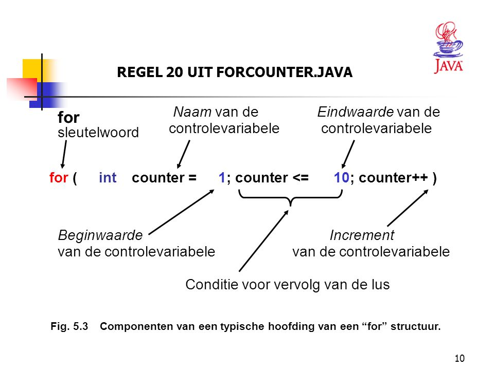 10 REGEL 20 UIT FORCOUNTER.JAVA for (int counter =1; counter <=10; counter++ ) Beginwaarde van de controlevariabele Increment van de controlevariabele Naam van de controlevariabele Eindwaarde van de controlevariabele for sleutelwoord Conditie voor vervolg van de lus Fig.