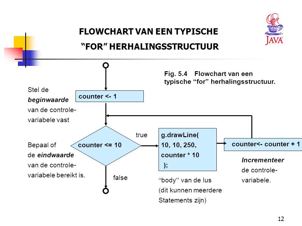 12 FLOWCHART VAN EEN TYPISCHE FOR HERHALINGSSTRUCTUUR Fig.