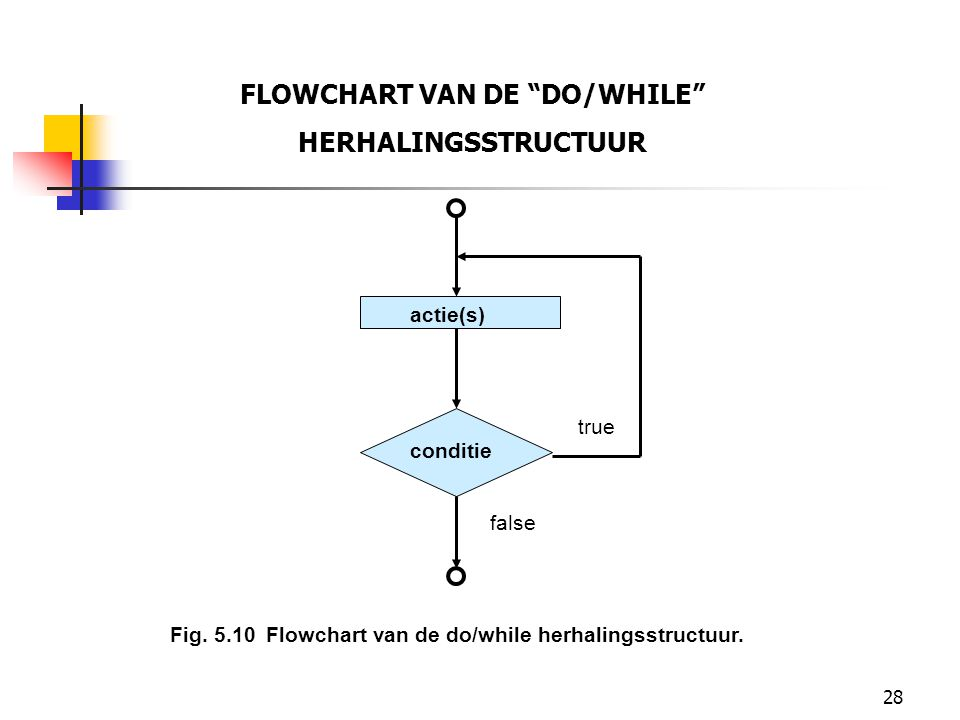 28 FLOWCHART VAN DE DO/WHILE HERHALINGSSTRUCTUUR actie(s) conditie true false Fig.