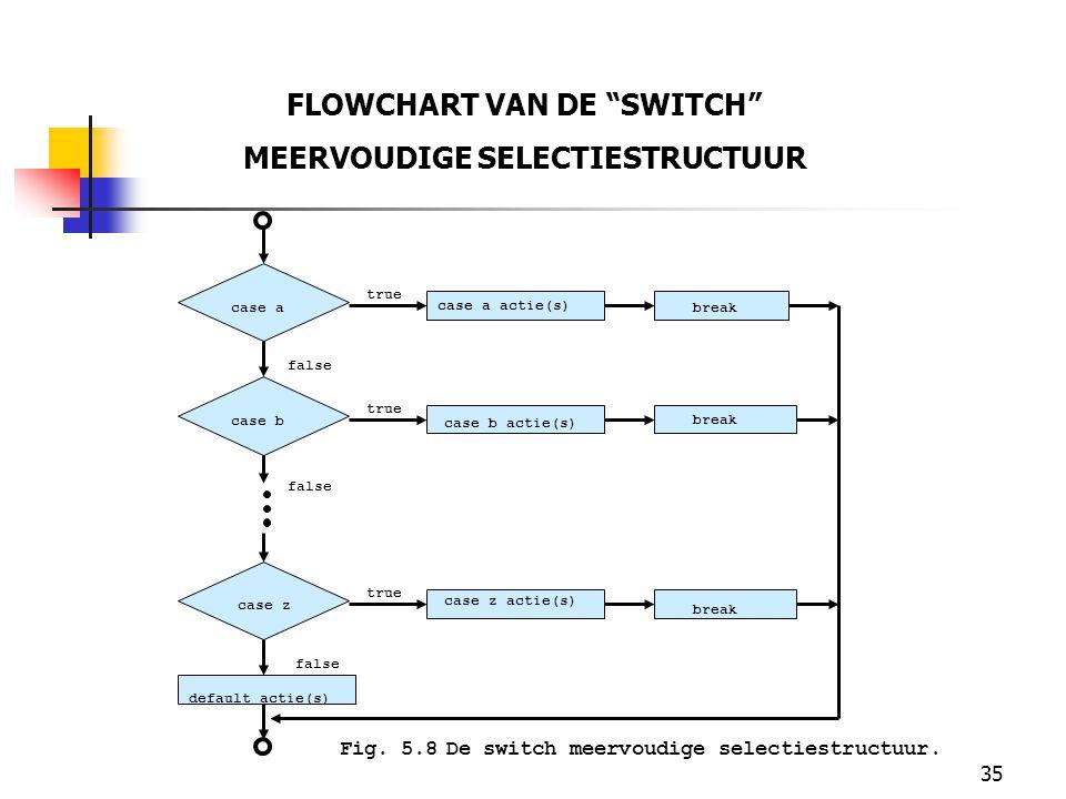 35 FLOWCHART VAN DE SWITCH MEERVOUDIGE SELECTIESTRUCTUUR break case a actie(s) case b actie(s) case z actie(s) default actie(s) case a case b case z true false Fig.