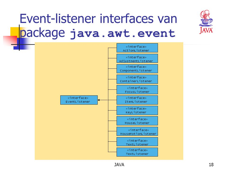 JAVA18 Event-listener interfaces van package java.awt.event interface EventListener interface ActionListener interface AdjustmentListener interface ComponentListener interface ContainerListener interface FocusListener interface ItemListener interface KeyListener interface MouseListener interface MouseMotionListener interface TextListener interface WindowListener «interface» EventListener «interface» ActionListener «interface» AdjustmentListener «interface» ComponentListener «interface» ContainerListener «interface» FocusListener «interface» ItemListener «interface» KeyListener «interface» MouseListener «interface» MouseMotionListener «interface» TextListener
