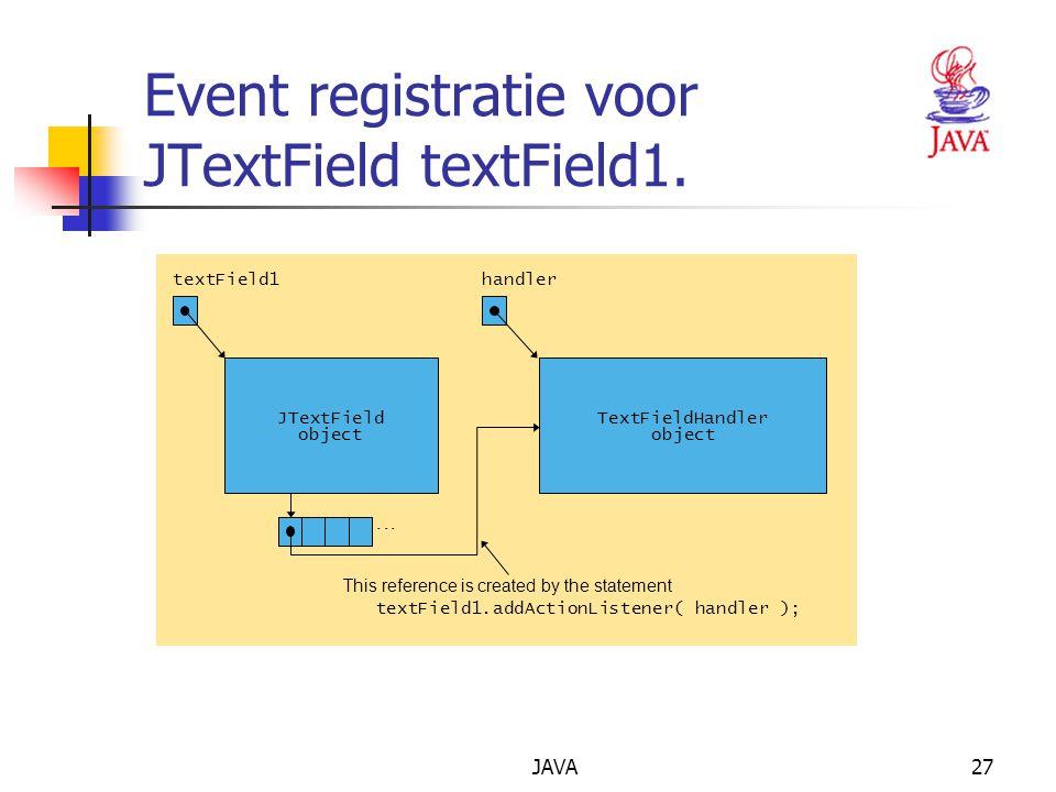 JAVA27 Event registratie voor JTextField textField1. textField1 listenerList... handler This reference is created by the statement textField1.addActio