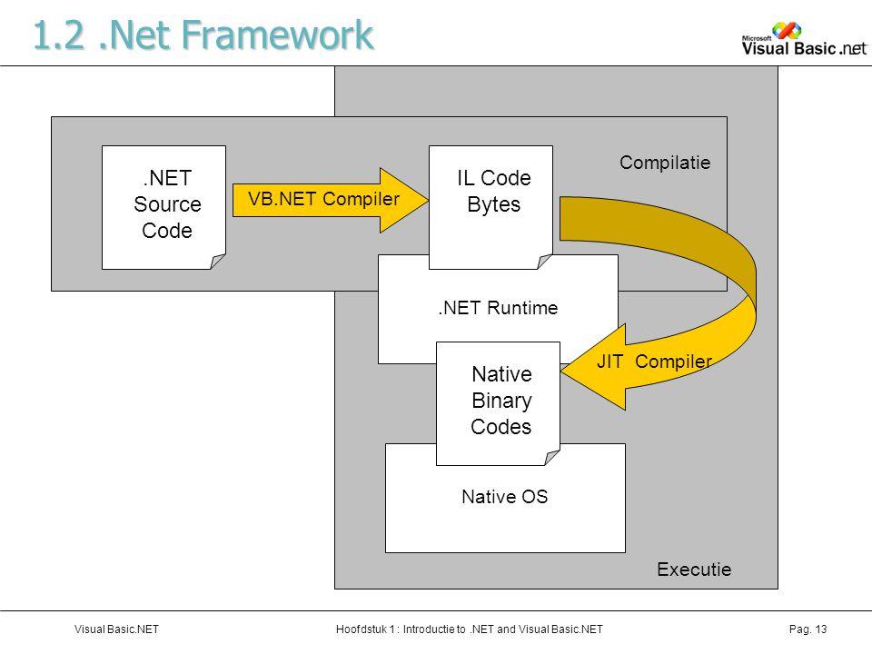Hoofdstuk 1 : Introductie to.NET and Visual Basic.NETVisual Basic.NETPag. 13 Executie Compilatie Native OS.NET Runtime 1.2.Net Framework.NET Source Co