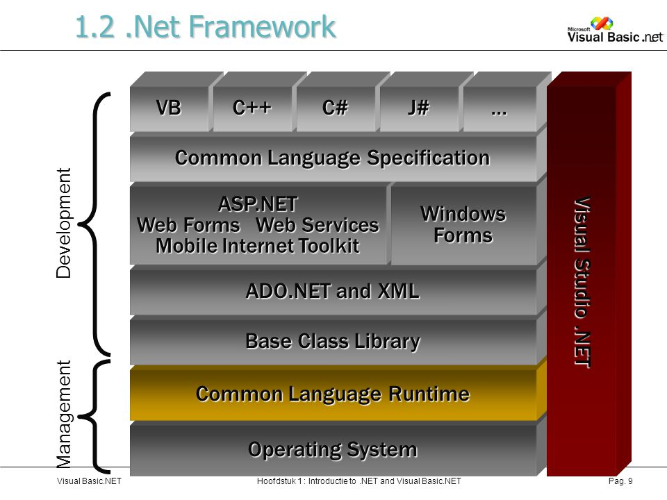 Hoofdstuk 1 : Introductie to.NET and Visual Basic.NETVisual Basic.NETPag. 9 1.2.Net Framework Operating System Common Language Runtime Base Class Libr