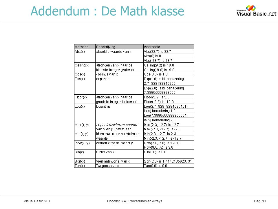 Hoofdstuk 4 : Procedures en ArraysVisual Basic.NETPag. 13 Addendum : De Math klasse