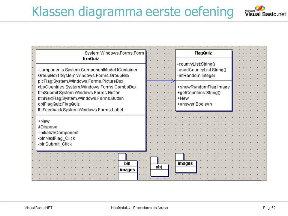 Hoofdstuk 4 : Procedures en ArraysVisual Basic.NETPag. 62 Klassen diagramma eerste oefening