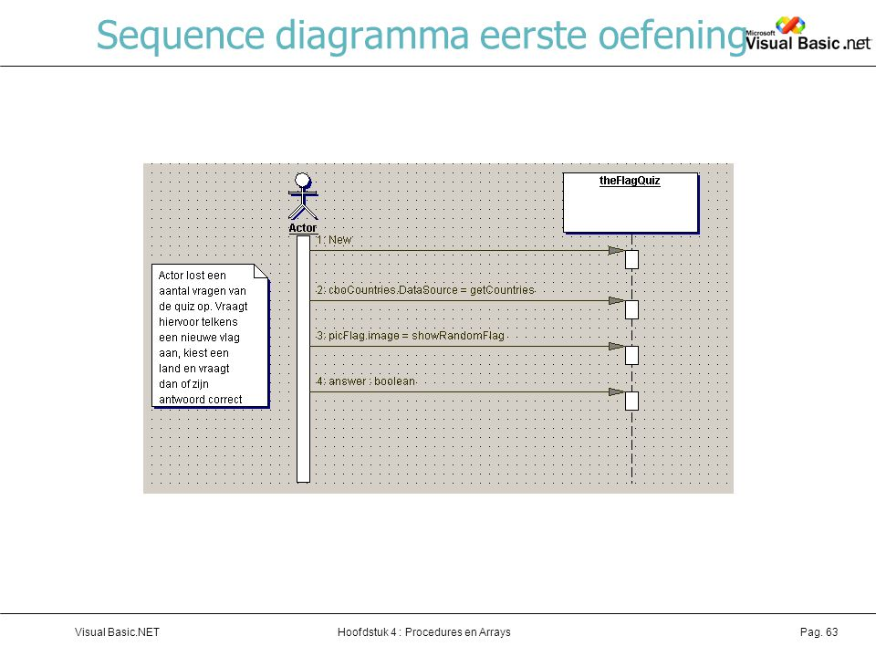 Hoofdstuk 4 : Procedures en ArraysVisual Basic.NETPag. 63 Sequence diagramma eerste oefening