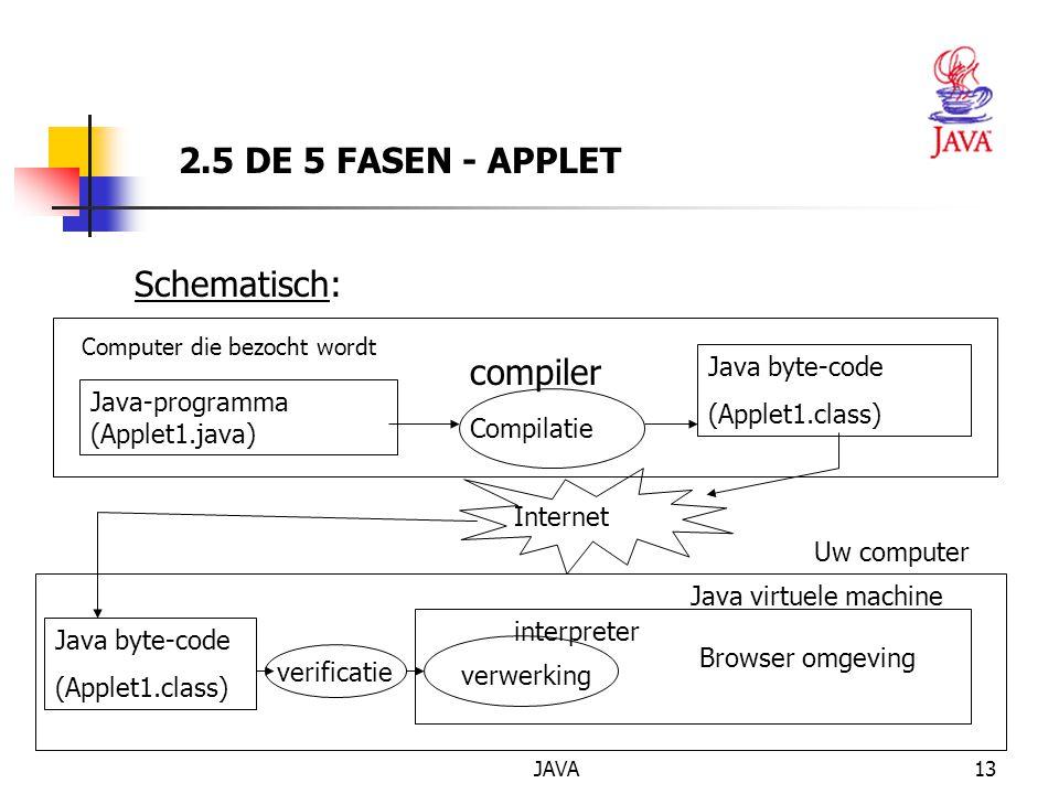 JAVA13 Computer die bezocht wordt Java-programma (Applet1.java) Compilatie Java byte-code (Applet1.class) Internet Schematisch: Java byte-code (Applet1.class) verwerking Browser omgeving interpreter Java virtuele machine verificatie Uw computer 2.5 DE 5 FASEN - APPLET compiler