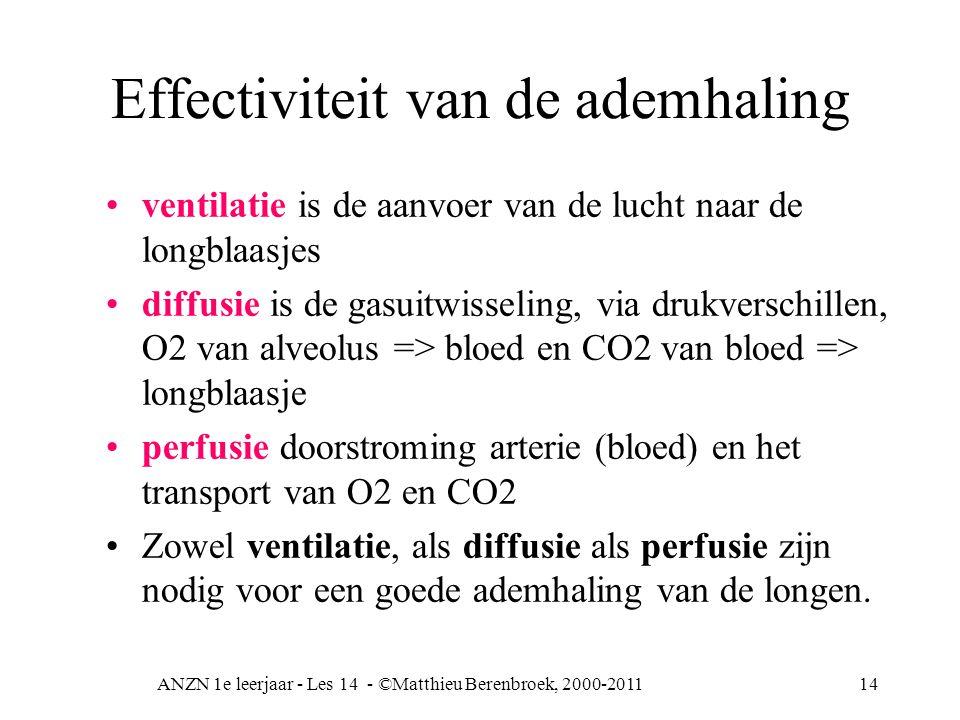 ANZN 1e leerjaar - Les 14 - ©Matthieu Berenbroek, 2000-201114 Effectiviteit van de ademhaling ventilatie is de aanvoer van de lucht naar de longblaasj