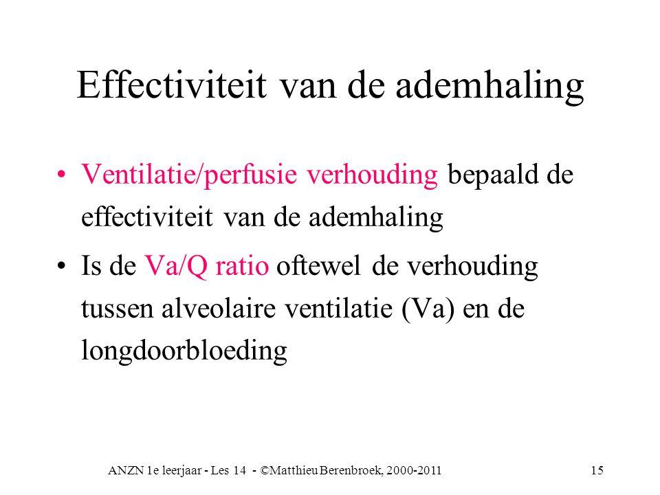 ANZN 1e leerjaar - Les 14 - ©Matthieu Berenbroek, 2000-201115 Effectiviteit van de ademhaling Ventilatie/perfusie verhouding bepaald de effectiviteit