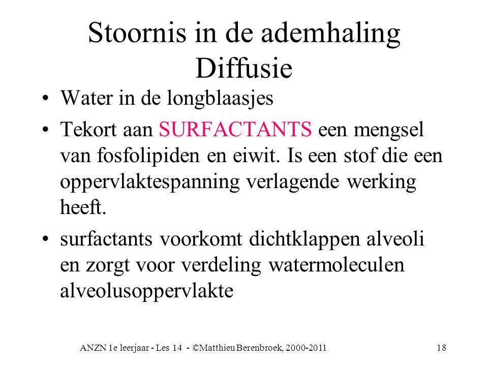 ANZN 1e leerjaar - Les 14 - ©Matthieu Berenbroek, 2000-201118 Stoornis in de ademhaling Diffusie Water in de longblaasjes Tekort aan SURFACTANTS een m