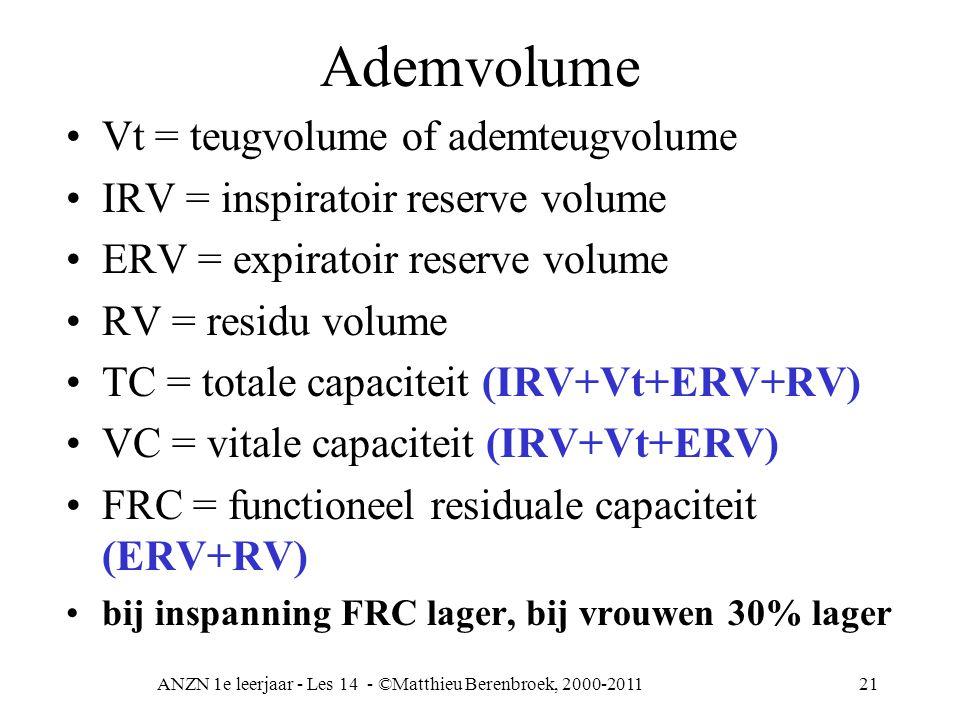 ANZN 1e leerjaar - Les 14 - ©Matthieu Berenbroek, 2000-201121 Ademvolume Vt = teugvolume of ademteugvolume IRV = inspiratoir reserve volume ERV = expi
